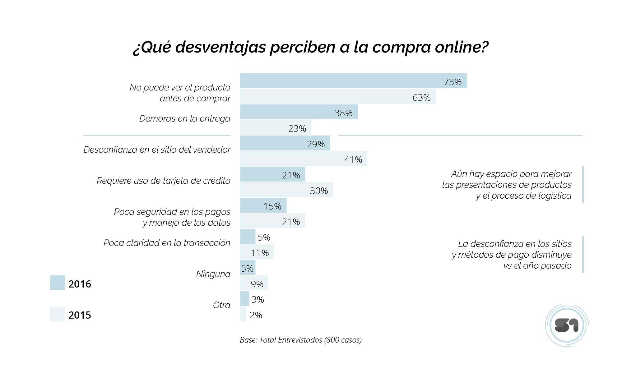 desventajas percibidas para la compra online