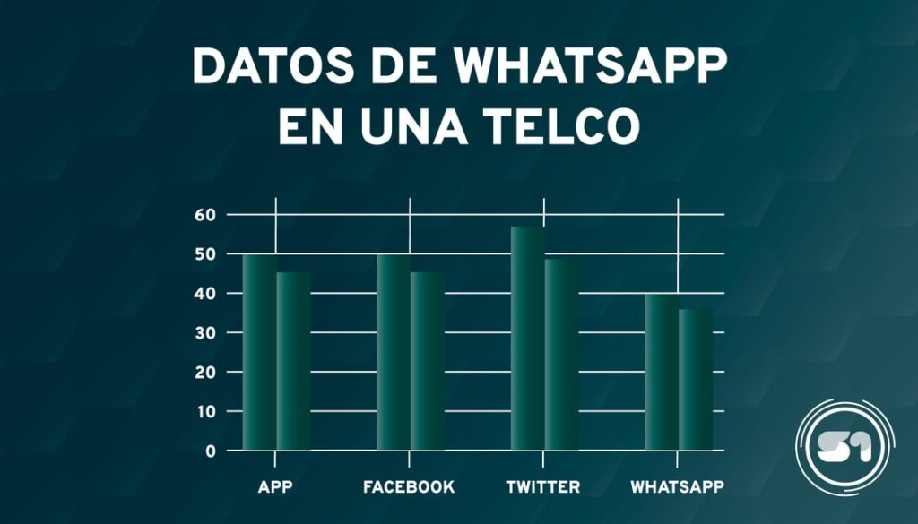 Implementando WhatsApp en el mundo real