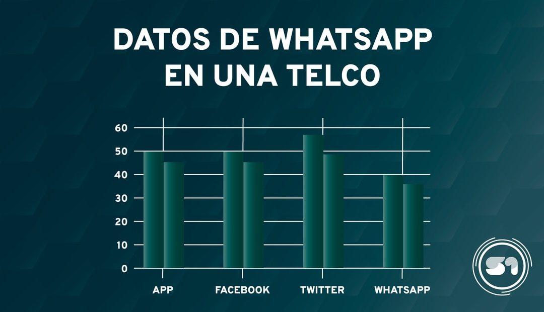 Implementando WhatsApp en el mundo real